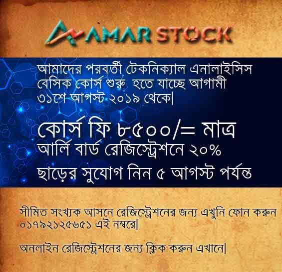rsi strong bullish divergence - 30 Minutes Amarstock Stock