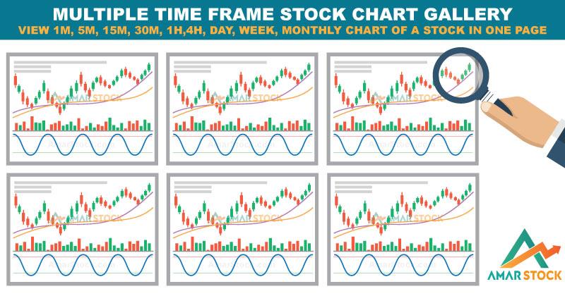 Multi Time Frame Stock Chart Gallery For Dhaka Stock Market