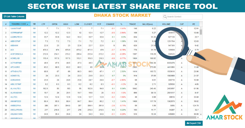 Sector Wise Latest Share Price of Dhaka Stock Exchange (DSE)